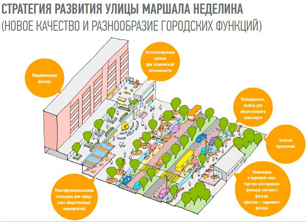 Strategia-razvitiya-ulicy-Marshala-Nedelina2
