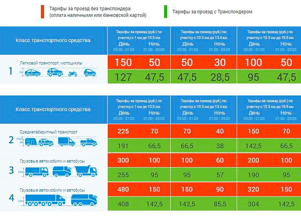 Действующие тарифы на проезд по Северному обходу Одинцово