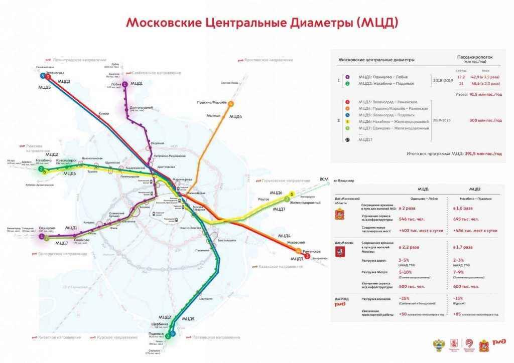 наземное метро в Одинцово