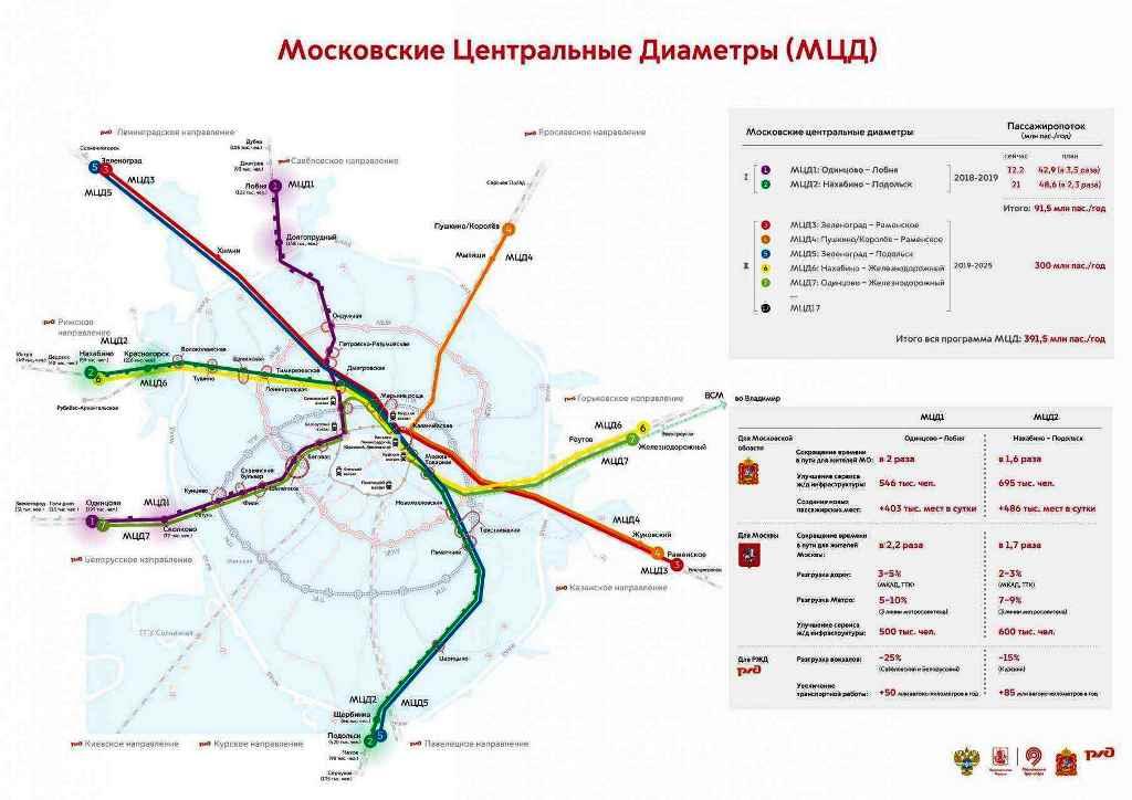 метро Одинцово-Лобня
