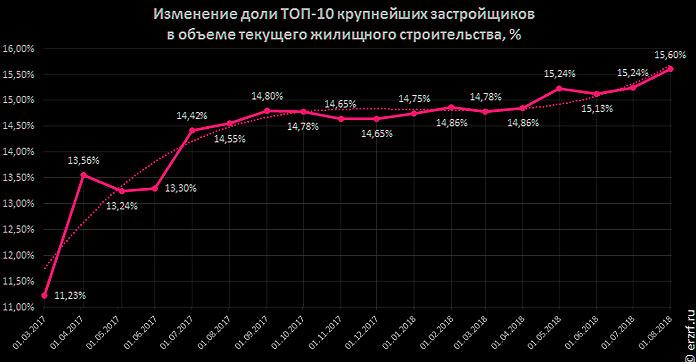 Изменение доли ТОП-10 застройщиков РФ
