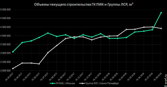 Объемы строительства ГК ПИК и ЛСР с 2017 по 2018 год