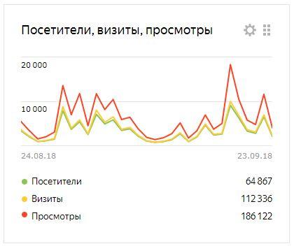 Статистика gazetabiznes.ru