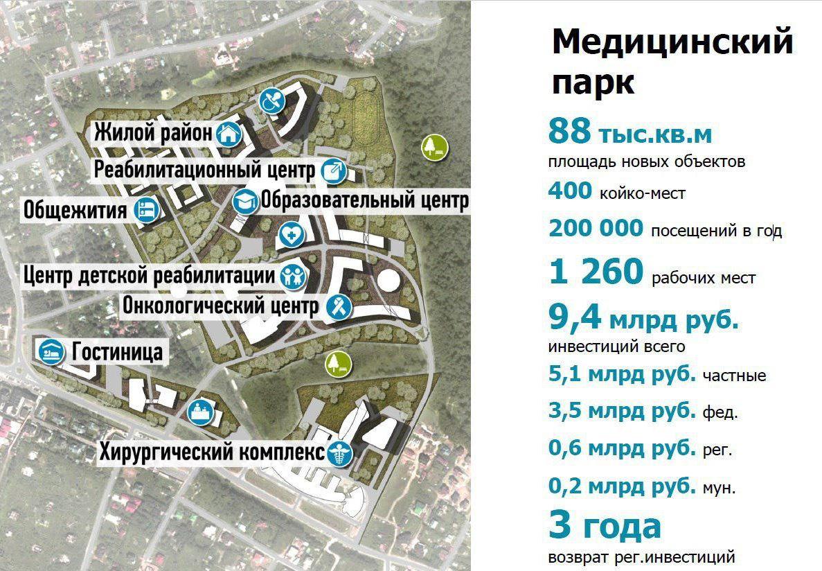 Медицинский парк в Одинцовском районе