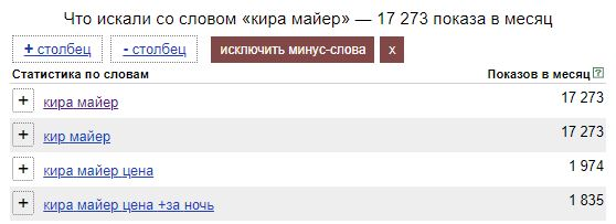 Статистика запросов пользователей Яндекса искавших информацию про Киру Майер