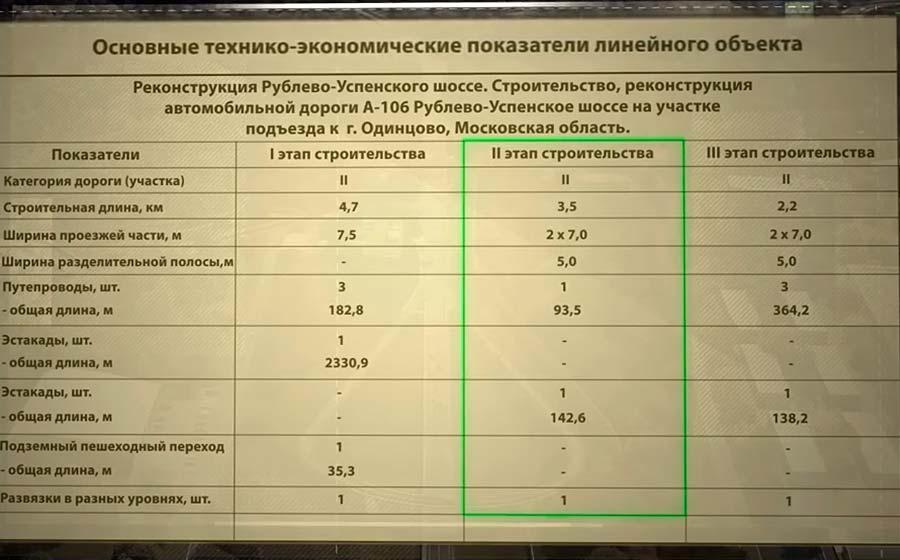 Новая дорога Рублёвка-Внуково